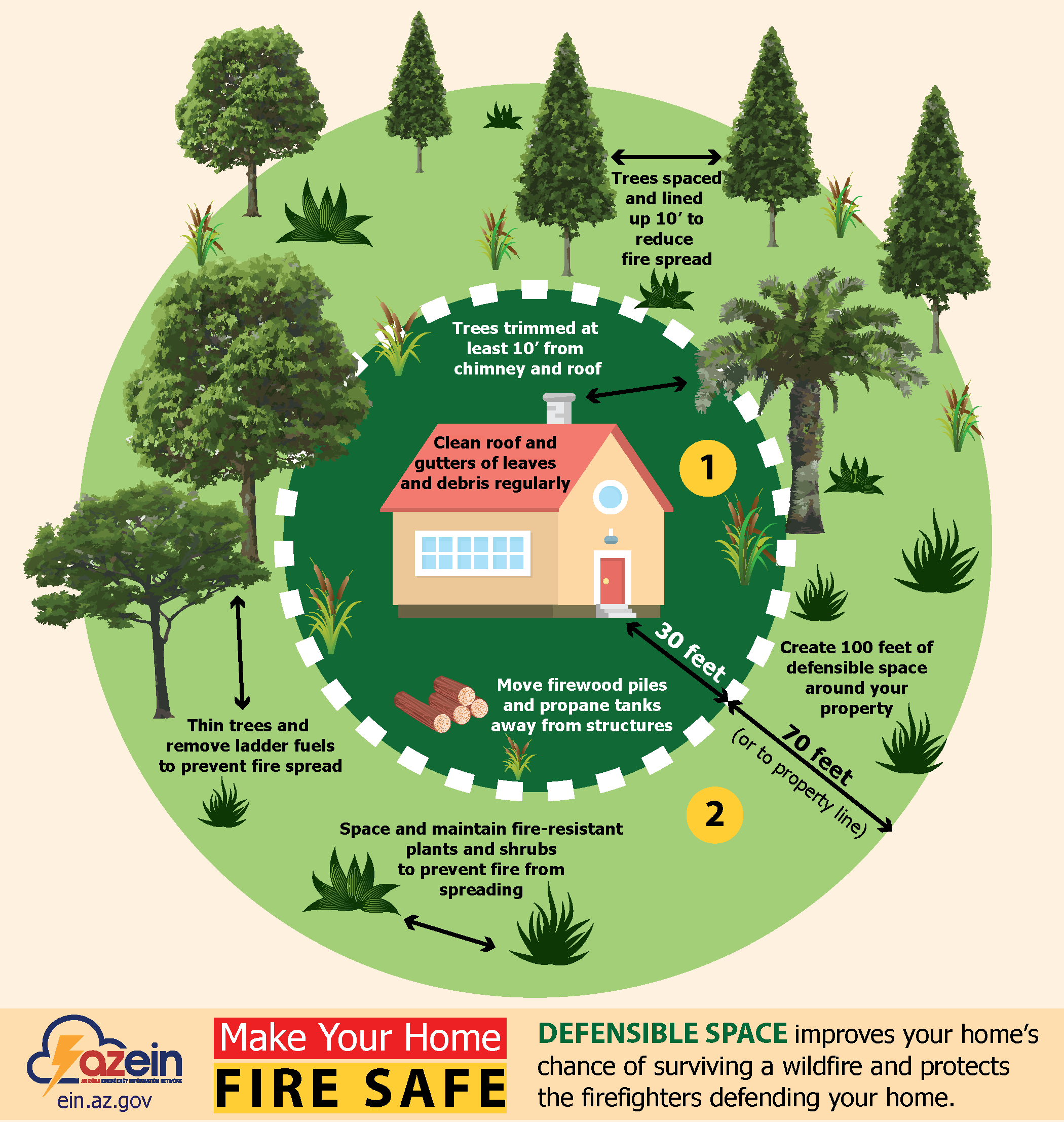 This graphic shows how to build defensible space around your home.