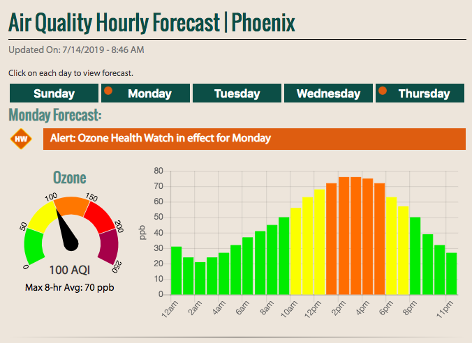 Image shows air quality forecast for Phoenix